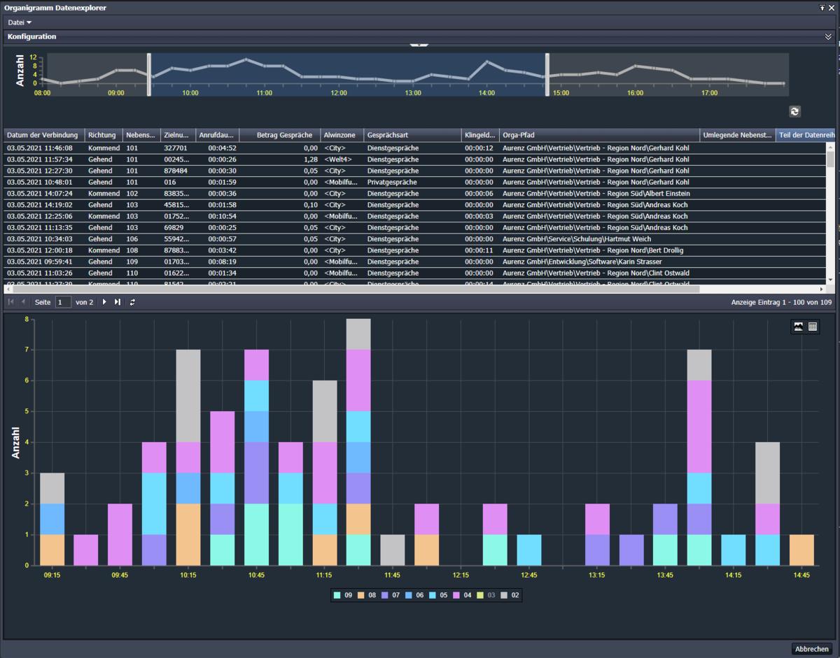UC-Analytics Datenexplorer